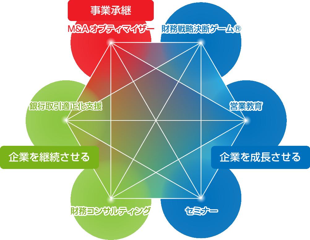 Mapイノベーションのサービスとゴーイングコンサーンの関係図