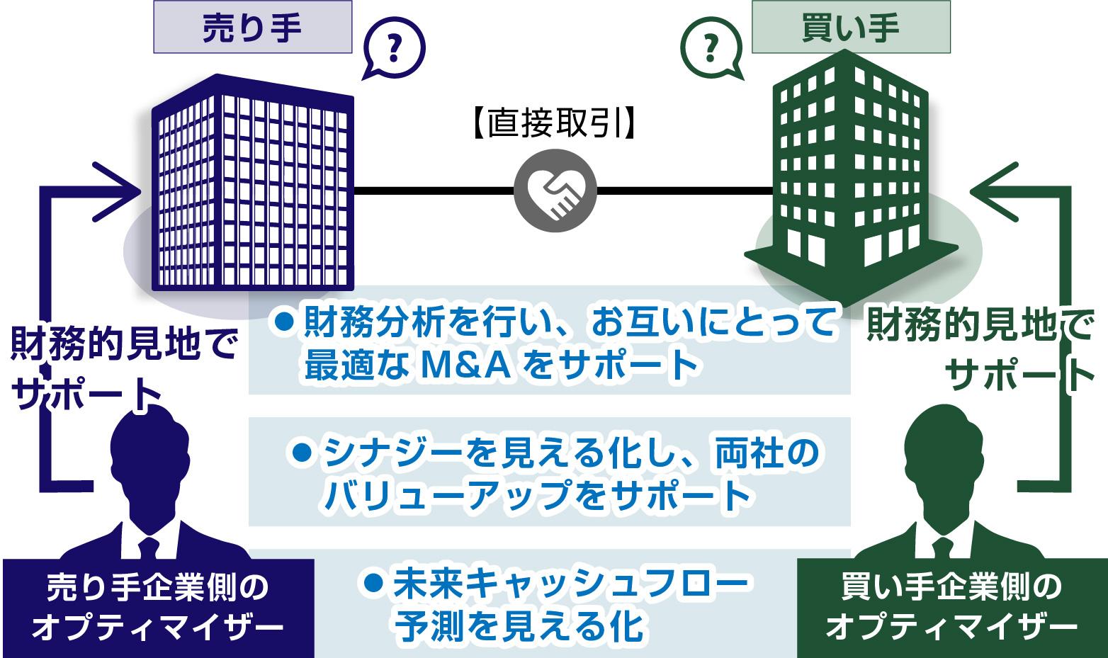 直截交渉におけるM&Aオプティマイザーの役割を表した図